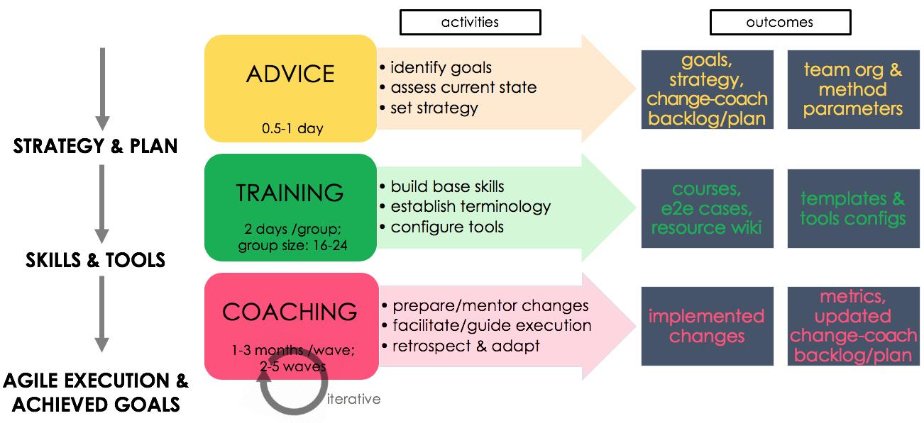 agile transformation roadmap.png