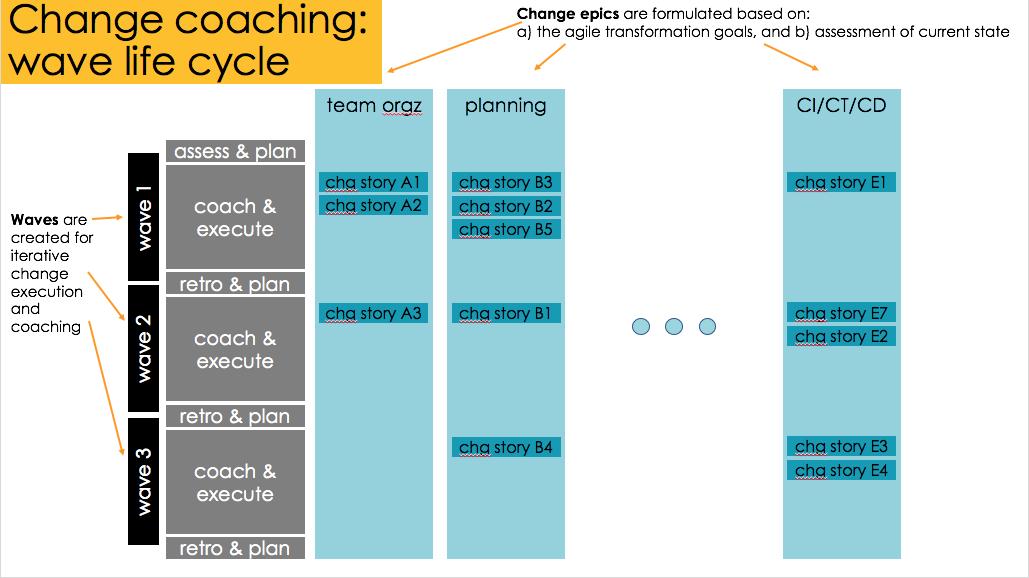 change coaching life cycle.png