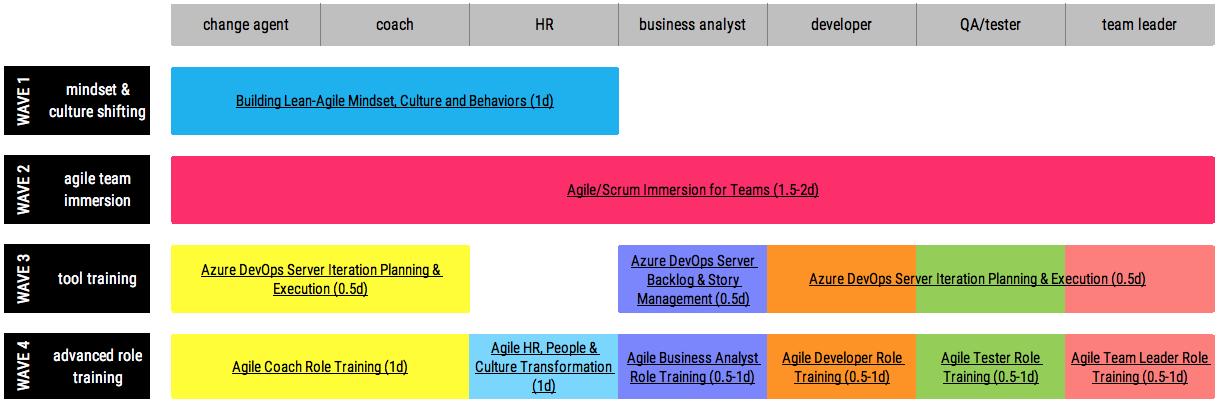 agile transformation training plan.png