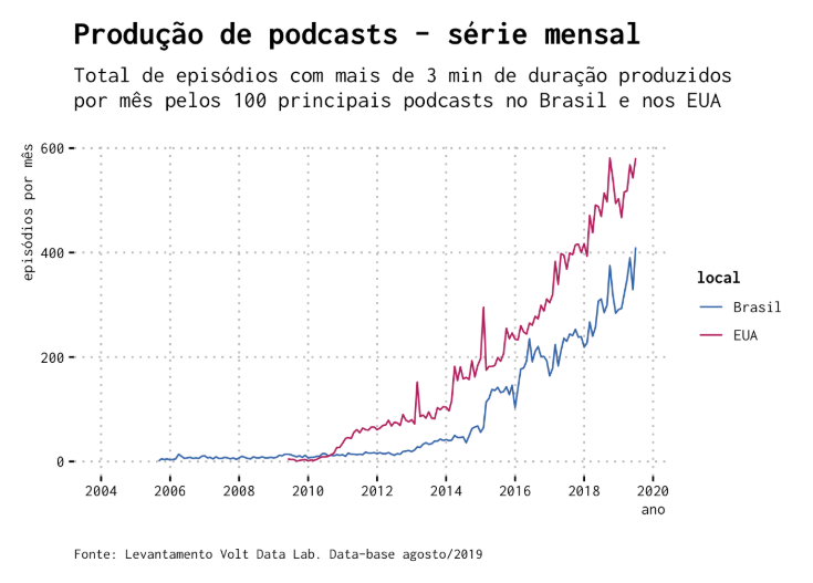 podcasts-producao-mensal.png