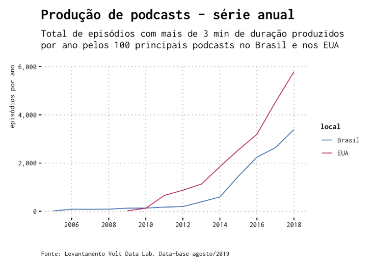podcasts-producao-anual.png