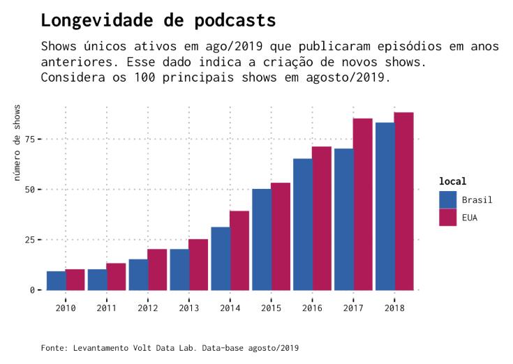 podcasts-longevidade.png