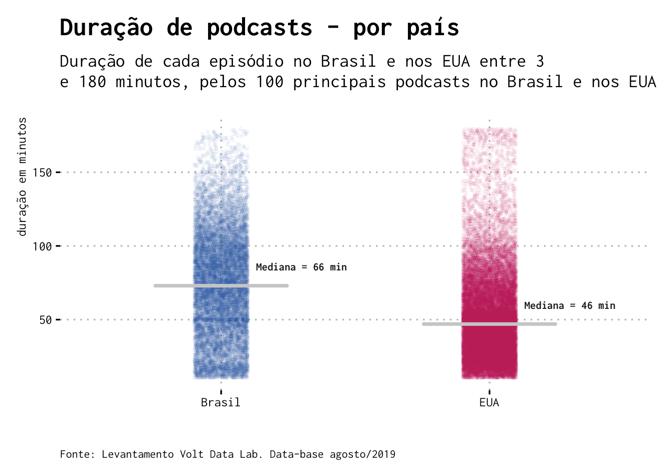 podcast-duracao-comparativo-fix