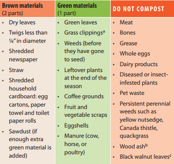 What can be composted?