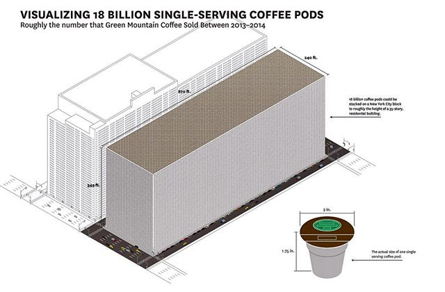 this is what 18 BILLION tiny plastic coffee pods look like. if you stacked them up on a city block in New York City they would be as tall as a 35 story building. This is how many Green Mountain Coffee sold in 2013. #materialofthefuture