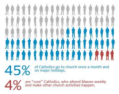 Graphic from America Magazine, 2015