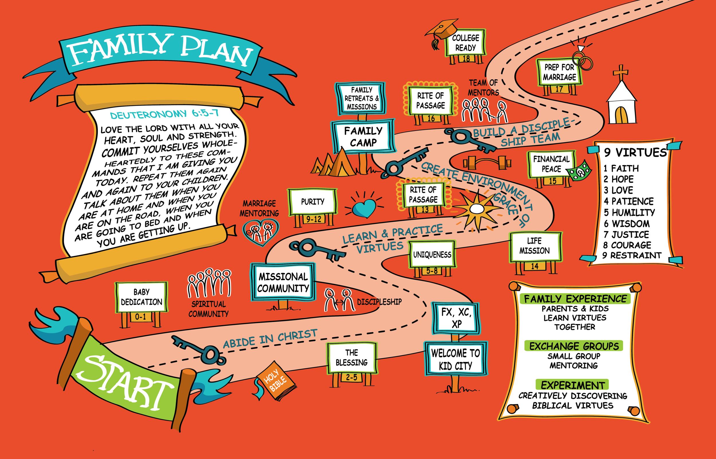 Skyline Church OKC_ Family Plan.png