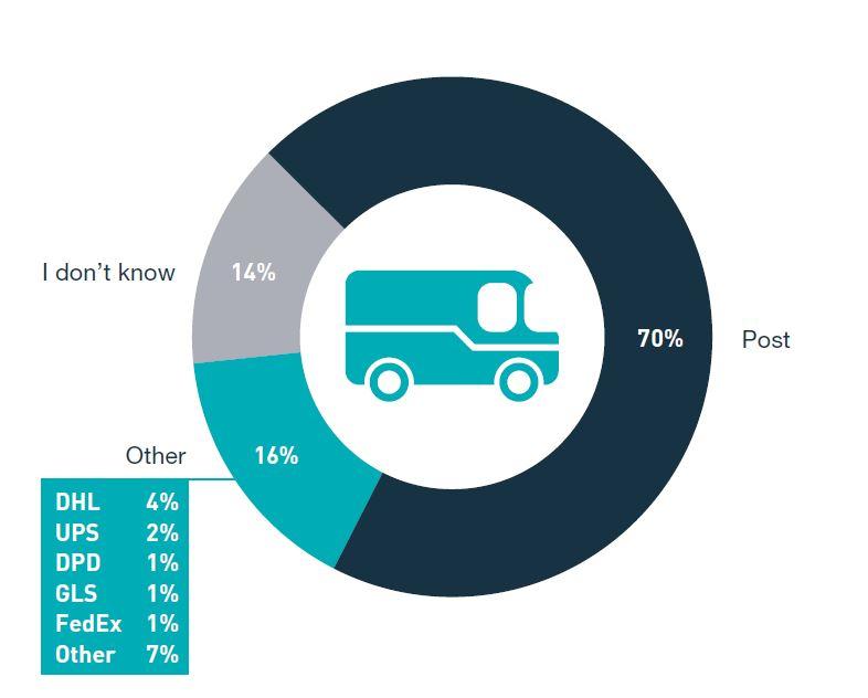 Delivery provider