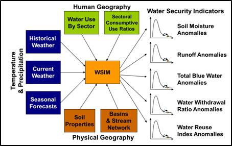 WSIM_schematic.png