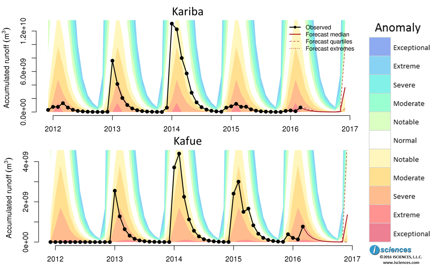 Figure         SEQ Figure \* ARABIC     3      . Total blue water (flow accumulated runoff) at Kariba Dam and Kafue Gorge Dam in Zambia.  Background colors indicate anomaly of indicated water levels (see key).