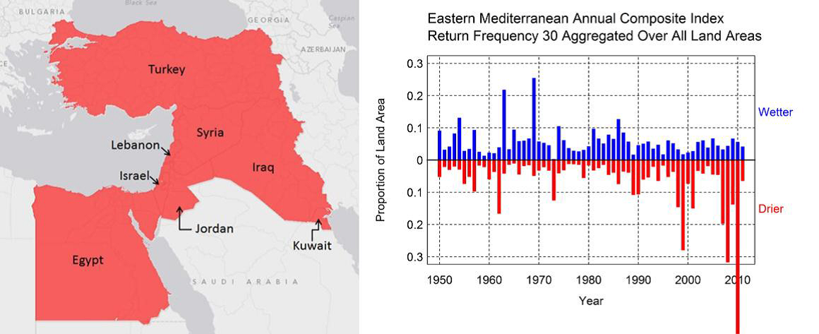 Figure 2. Trends in the Prevalence of Extreme Freshwater Deficits and Surpluses for the Eastern Mediterranean. This chart depicts the fraction of land area in the region experiencing extreme freshwater deficits and surpluses from 1950 to present. The red bars show the fraction of land area experiencing freshwater deficits (meteorological droughts, agricultural droughts, or hydrological droughts) defined such that one would expect to see them only once every 30 years using a 1950-2010 climatology. The blue bars show the fraction of land area experiencing similarly defined freshwater surpluses (runoff or total blue water) that are often associated with large scale flooding. Source:  http://environment.harvard.edu/climate-extremes