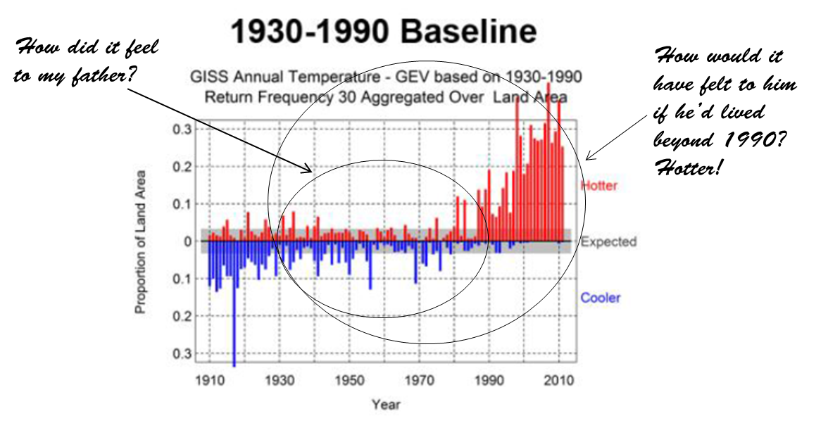 Figure 3. Trends in the Prevalence of Extreme Annual Average Temperatures (1910-2011) Using Three Baseline Periods (1910-1970, 1930-1990, and 1950-2010). (Source, McElroy, Baker, Climate Extremes  [10] ).  Red bars in these charts depict the fraction of the measured land area with above median annual average temperature anomalies (warm events) that exceed a 30-year return period threshold, and the blue bars depict the fraction of the measured land area with below median anomalies (cool events) that exceed a 30-year return period threshold.