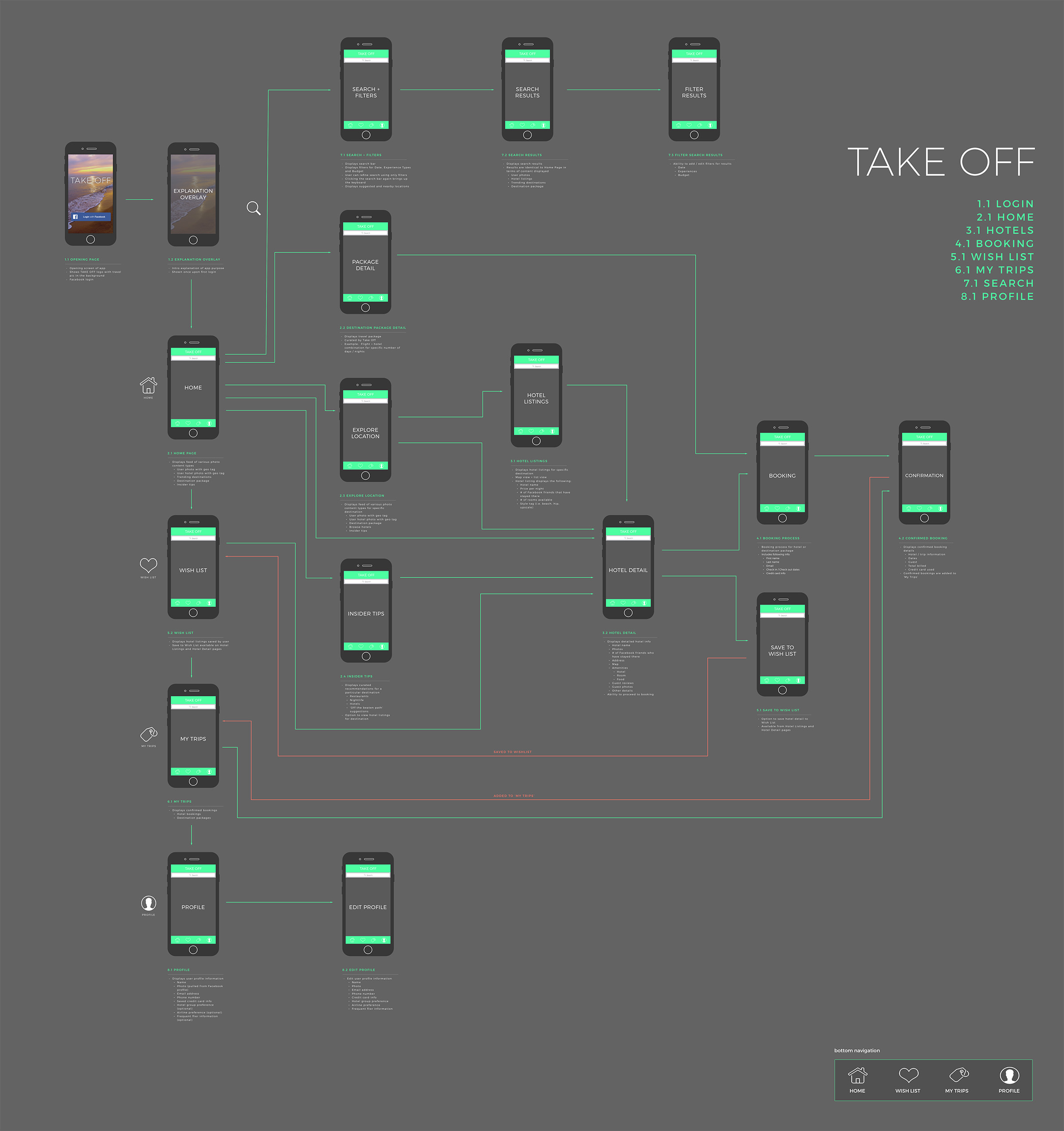 Take Off User Flow / App Map