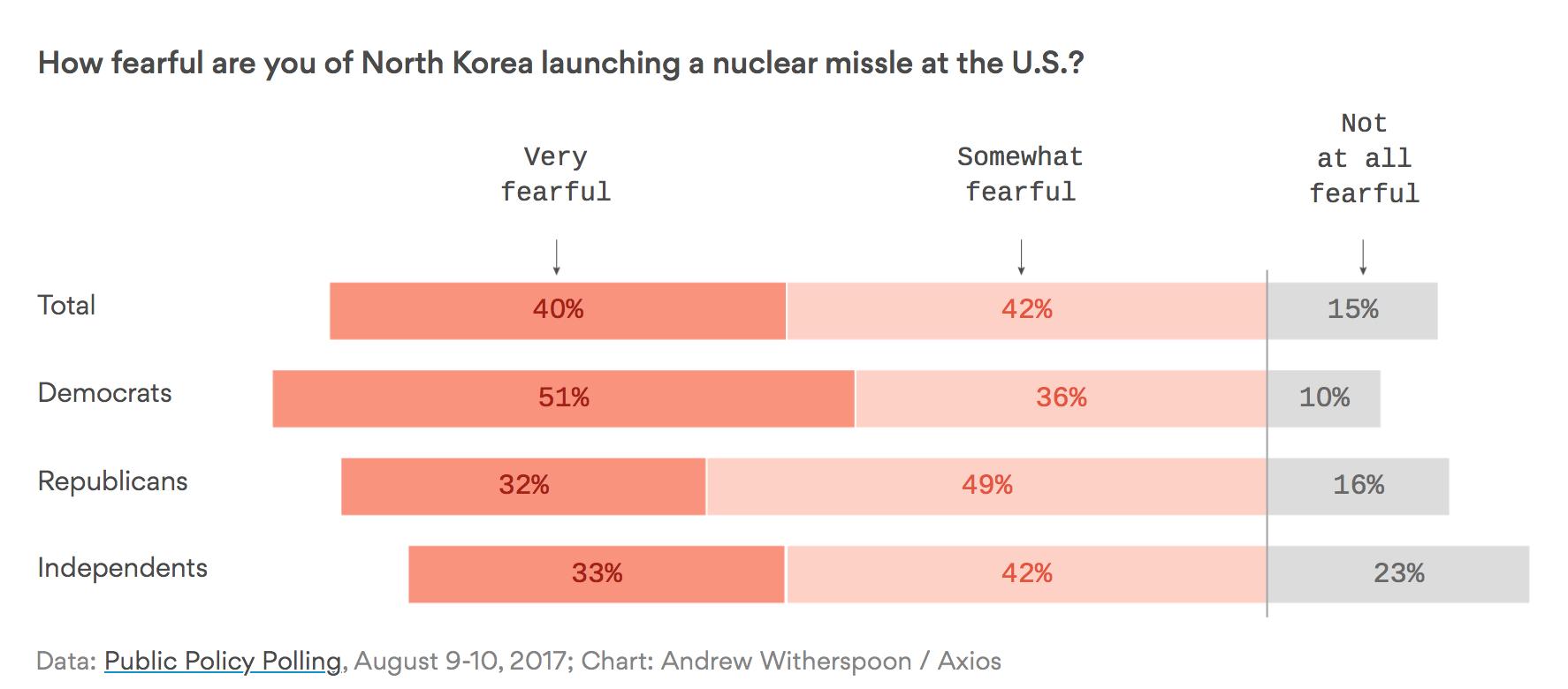 north-korea-nuclear-poll