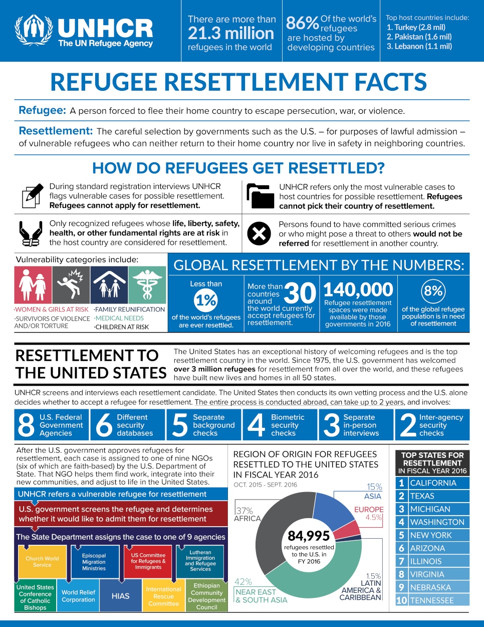 Information used from http://refugees.org/news/extreme-vetting-mean/