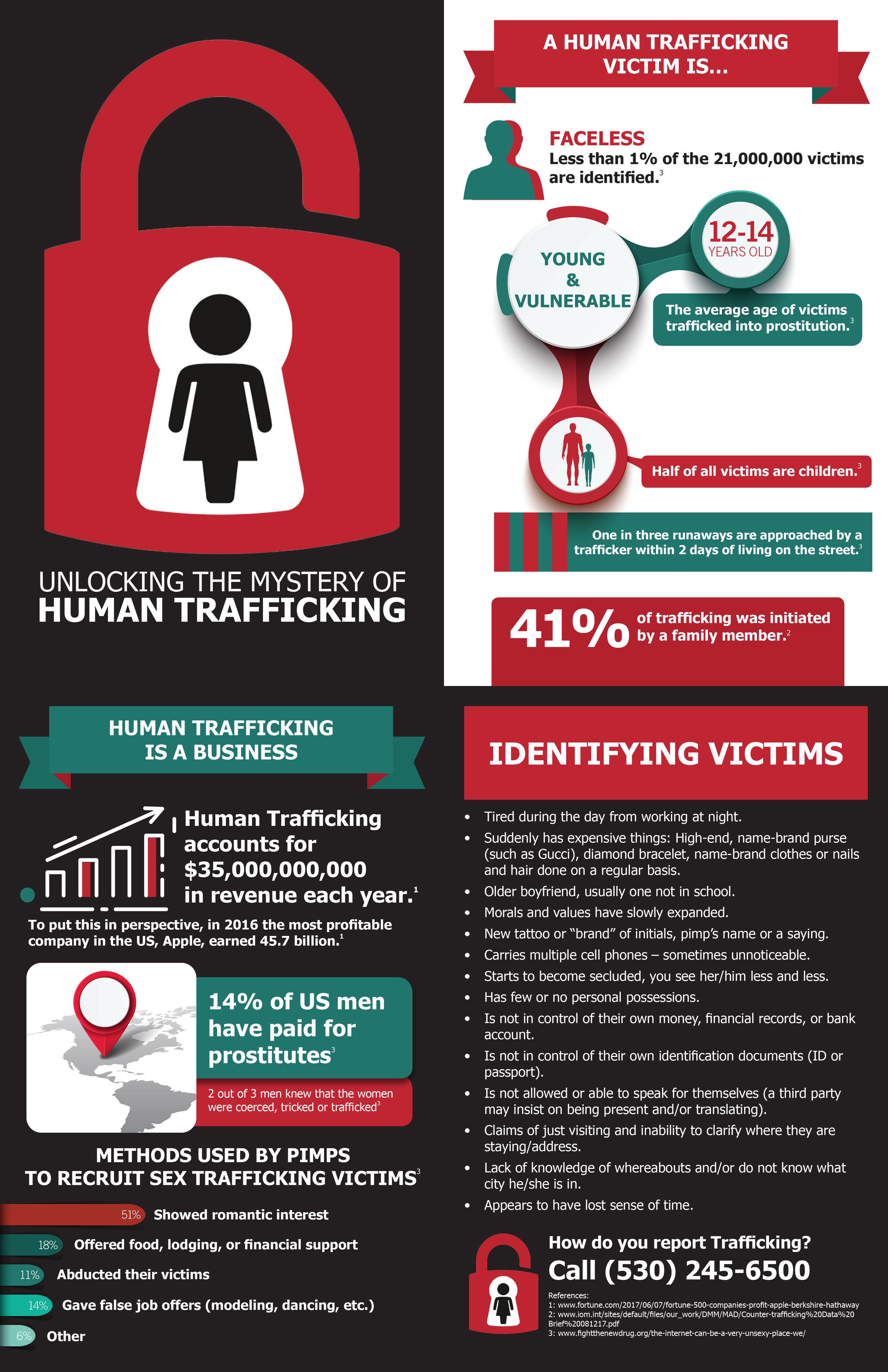 Human Trafficking Brochure - Northern California Anti-Trafficking Coalition Ambassador Packet