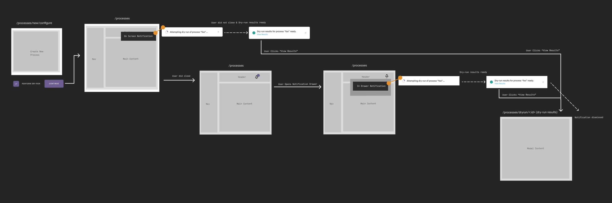 Notification Flow (Dry-Run example).png