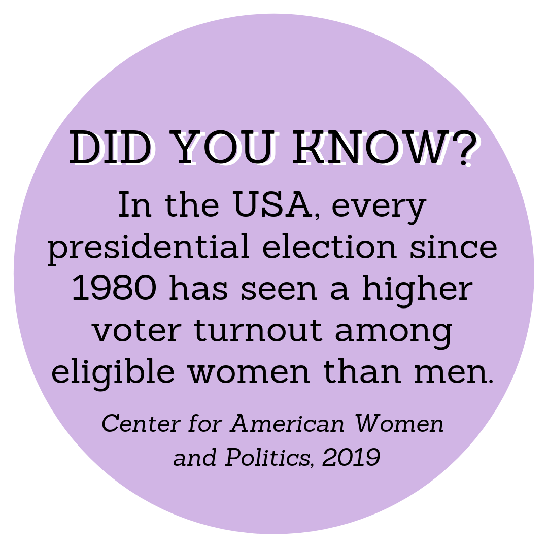 """DID YOU KNOW? In the USA, every presidential election since 1980 has seen a higher voter turnout among eligible women than men. - Center for American Women and Politics, 2019"""