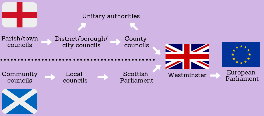 Diagram demonstrating the different levels of government in England and Scotland. On the top, under an English flag, progressively shows parish/town councils, district/borough/city councils, county councils, unitary authorities (as an alternate to the latter two); on the bottom, over a Scottish flag, progressively shows community councils, local councils, and Scottish Parliament. Each of these progressions are met with a Union Jack demonstrating Westminster, followed by a European Union flag to represent the European Parliament.