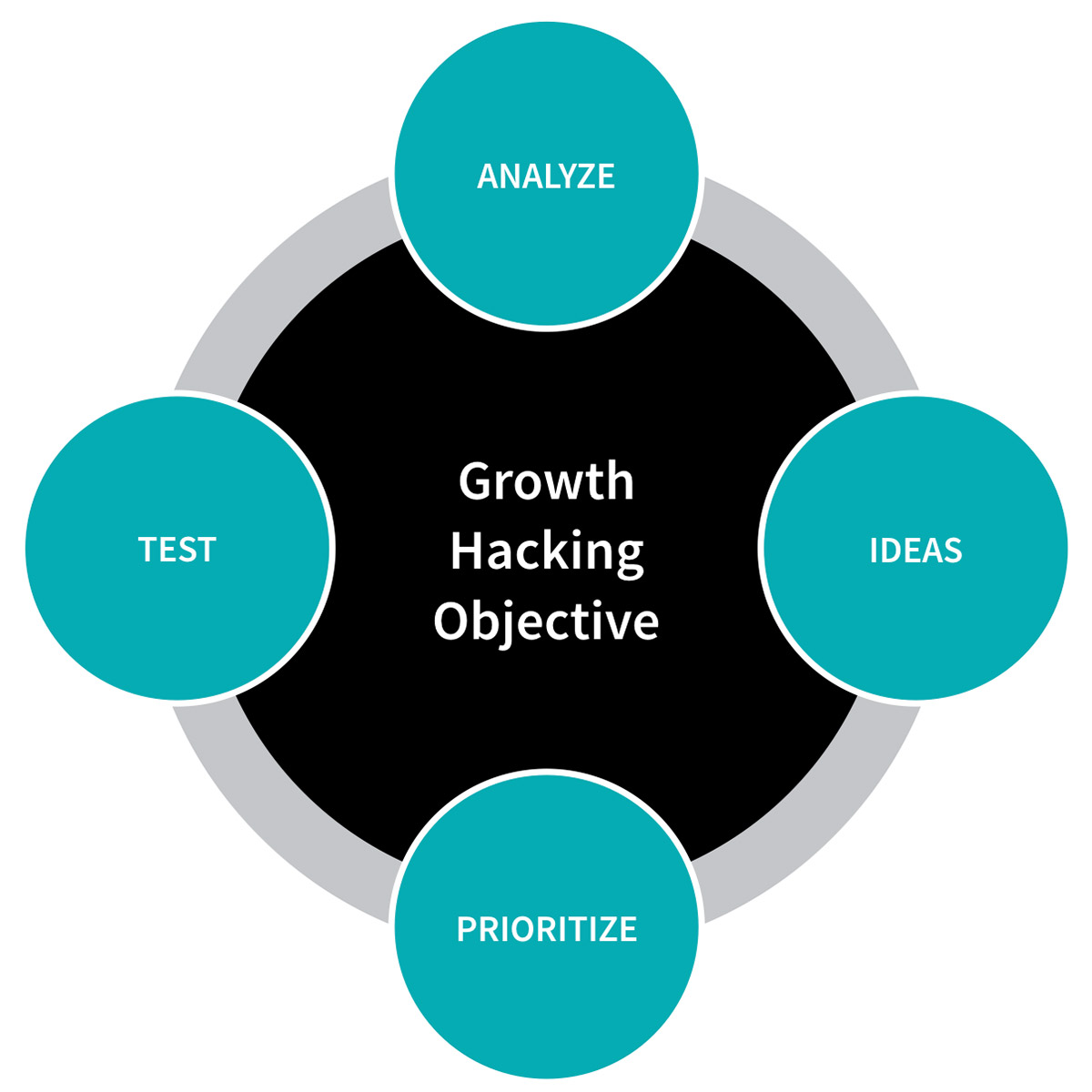 italian Growth hacking agency