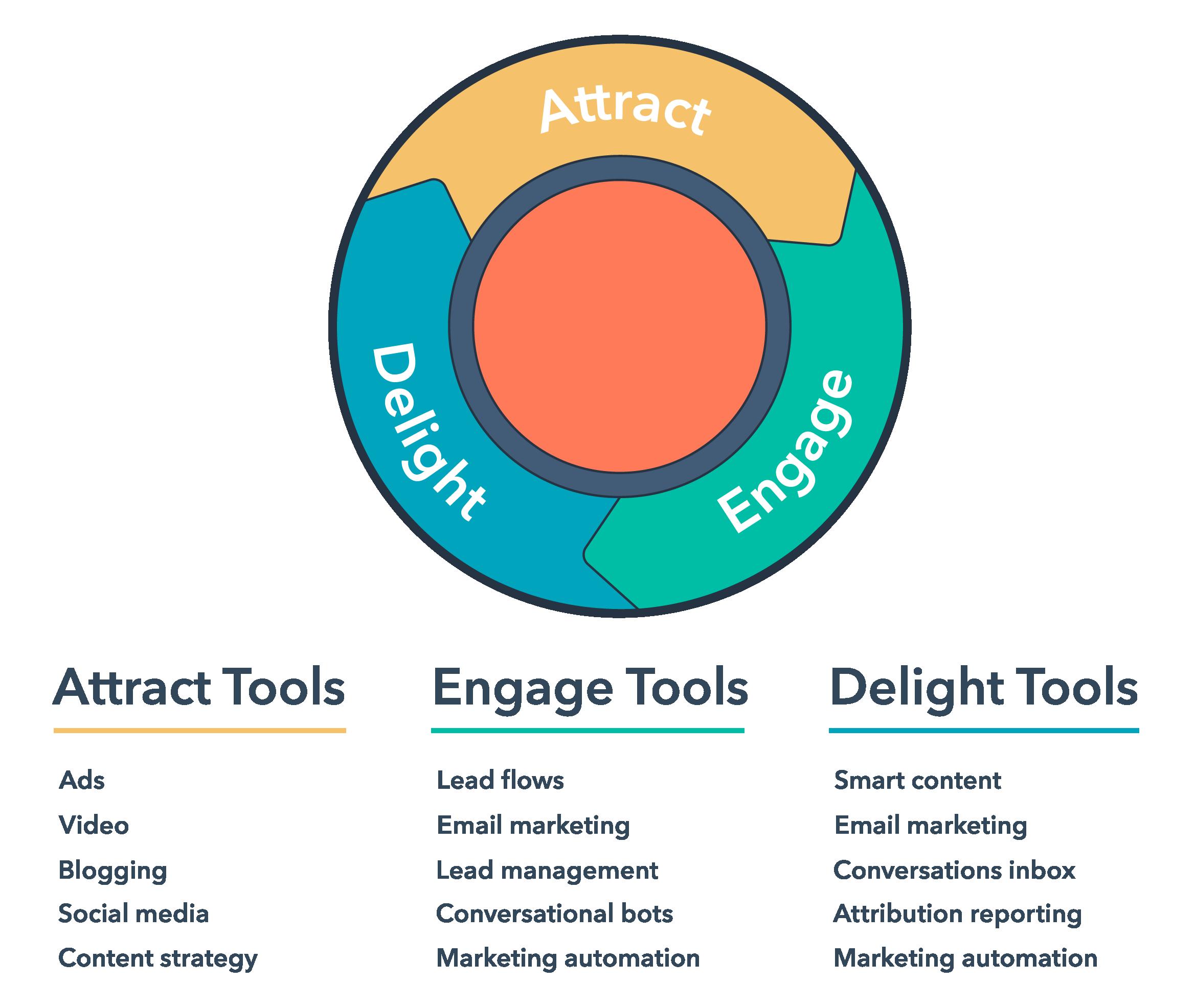 hubspot-marketing-hub-tools