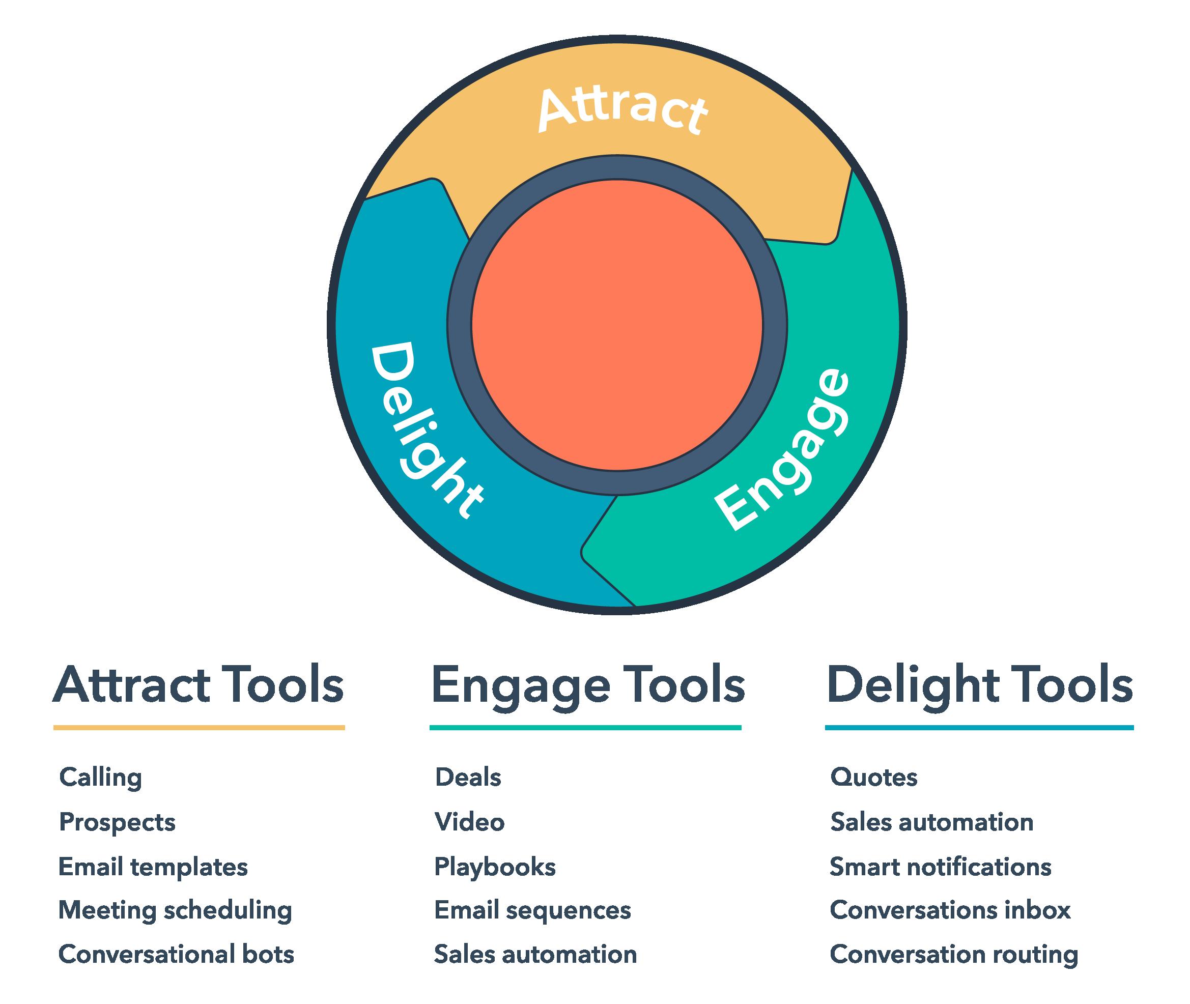 hubspot-sales-hub-tools