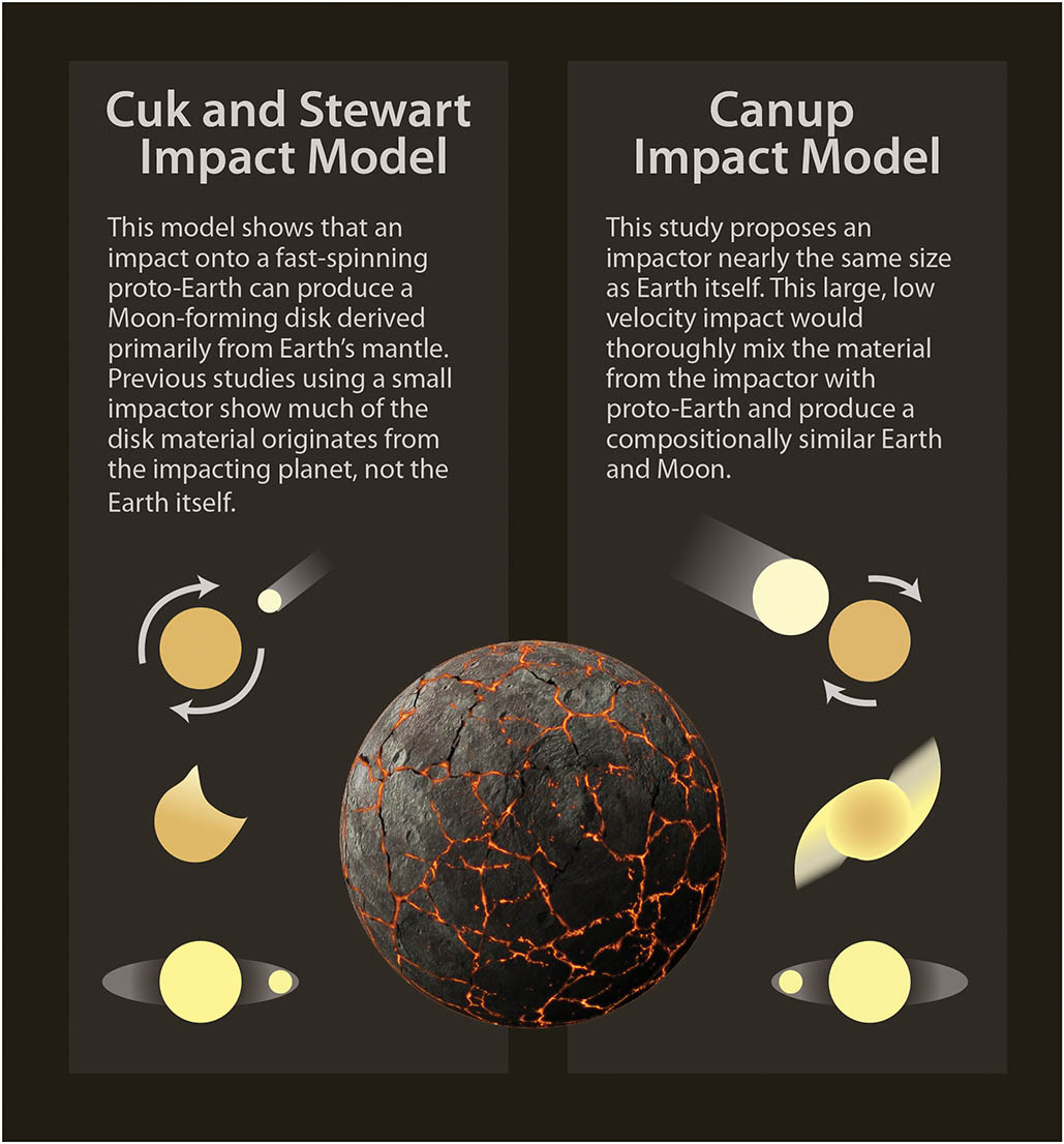 Two Models of Giant Impact Theory
