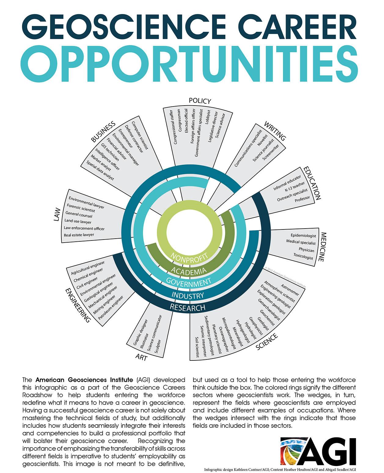 Geoscience Career Opportunities