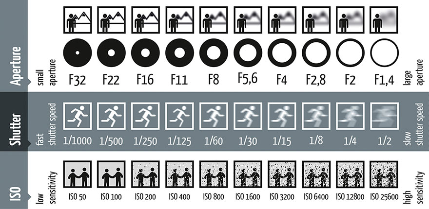 Take a look at this chart, it illustrates how each part of the exposure effects the image, including depth of field (focus), movement (blur) and noise.