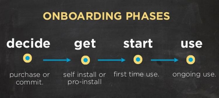 Source:  Henken Bean – Principles of Onboarding
