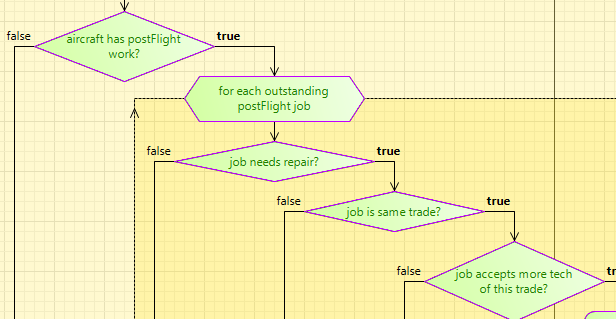 Good descriptions help the Action Chart visualization