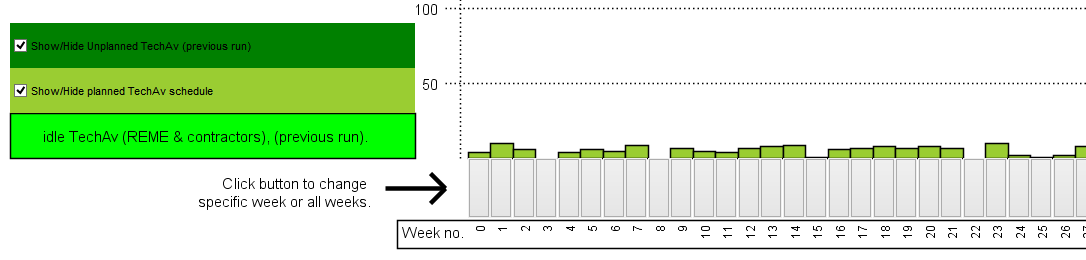 An interactive bar chart for each simulation week. This uses buttons as well.