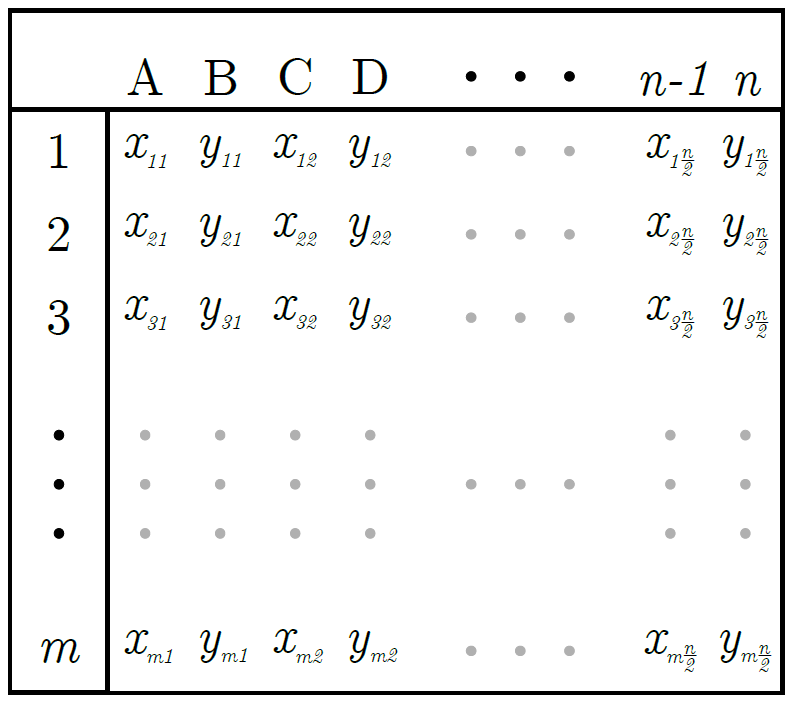 spatial information of a shape file.