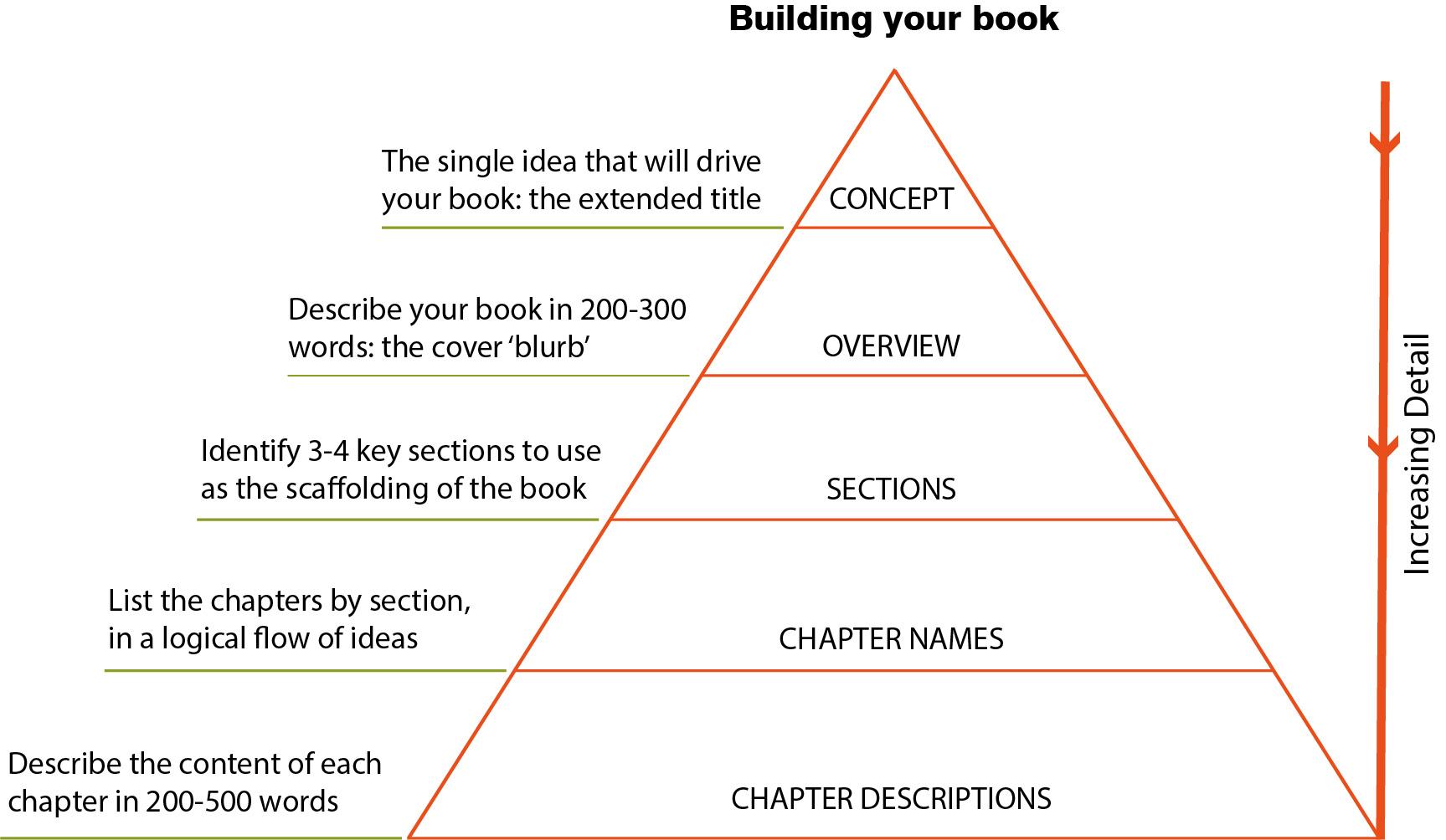 PublishingPyramid 2017