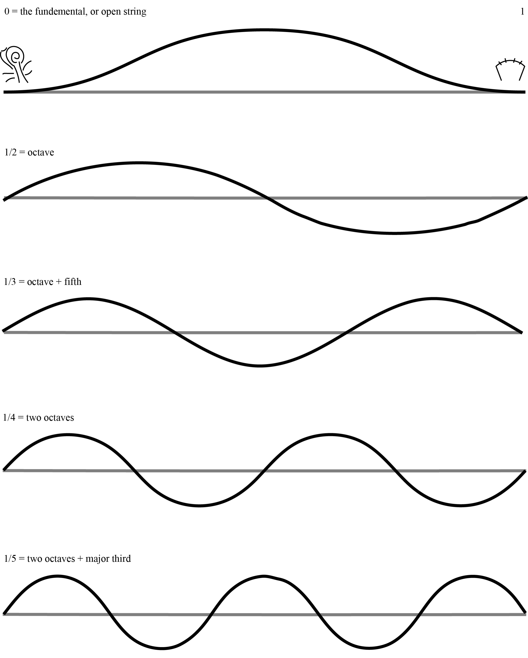 The Natural Harmonic Series and Fractions of the String. Diagram by Lanzilotti.