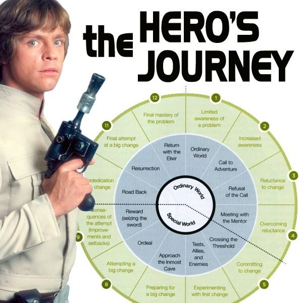 herosjourney2.jpg