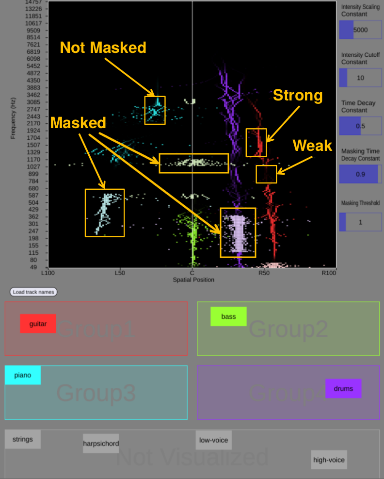 A screenshot of the MixViz interface with some annotations. The rendered visualization represents one time window of audio. For details, see  MixViz: A Tool to Visualize Masking in Audio Mixes .