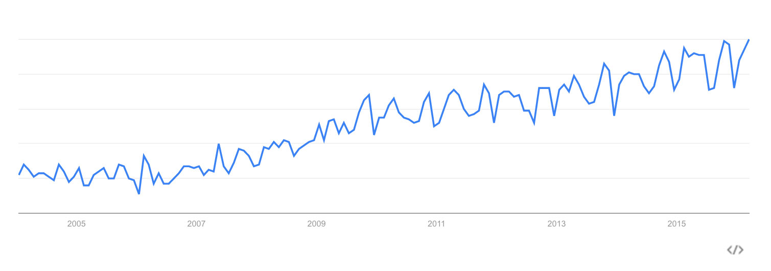 Interest in 'personal branding' according to Google Trends