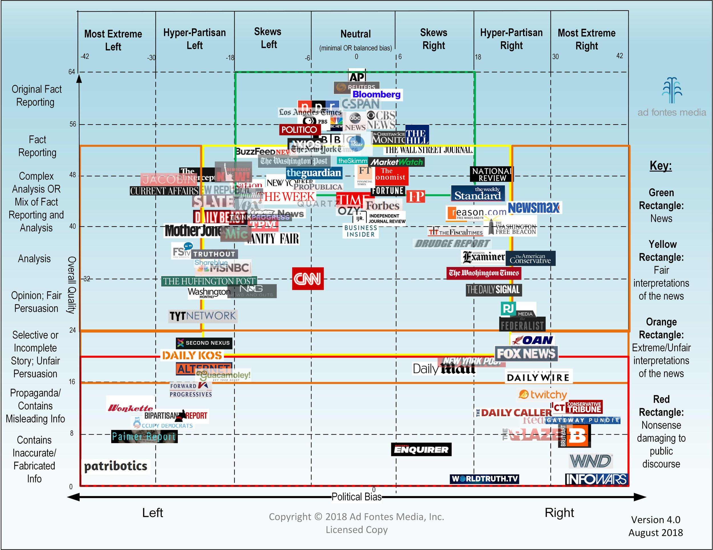 Click to enlarge :  Media Bias Chart @ at fontes Inc.