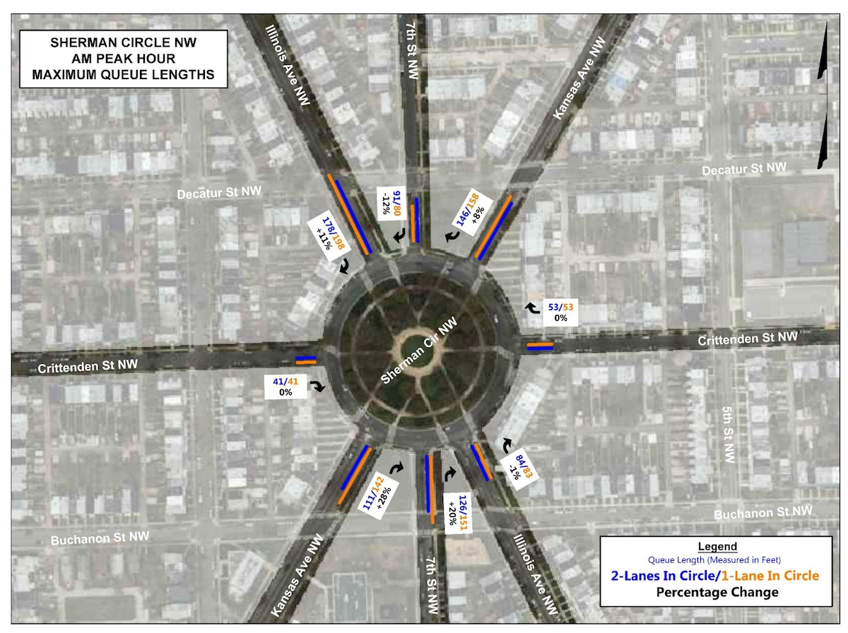 DDOT's computer model predictions of traffic queuing (or backups) for 2-lane and 1-lane designs at Sherman Circle