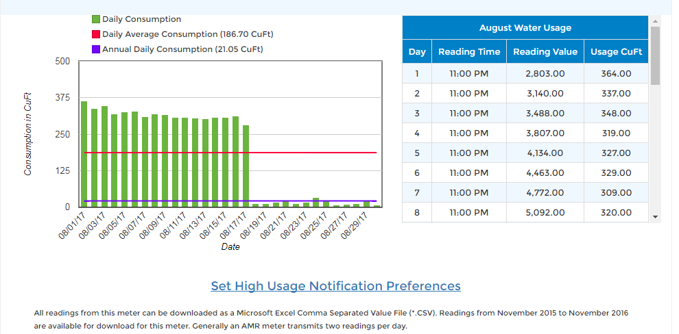 Mr. Nobil's water usage from the DC Water website that shows an extremely high usage rate, then a sudden unexplained drop-off well before DC Water visited his home.