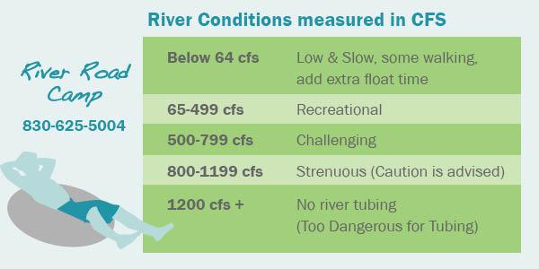 RRC-RiverConditions-info.jpg