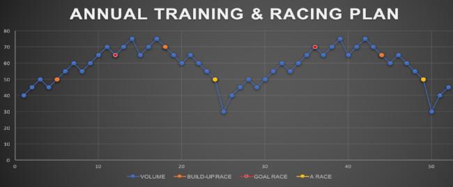 Annual Training & Racing Plan.png