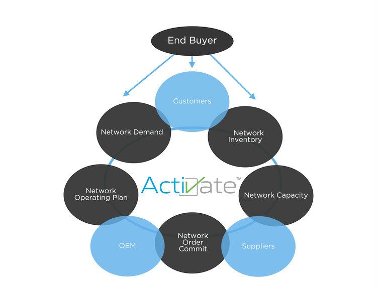 ActiVateBubbleDiagram.jpg