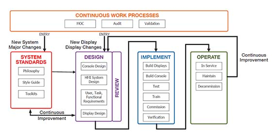 Figure 2: Creating an effective HMI strategy goes far beyond snazzy screen graphics. The process of looking for ways to improve performance should never stop.