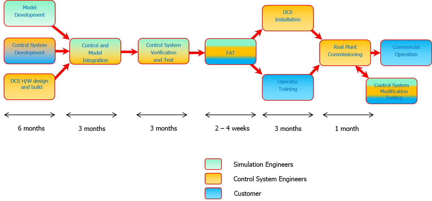 Figure 1: illustrates a full-integration model for consolidated DCS and replica simulator development.