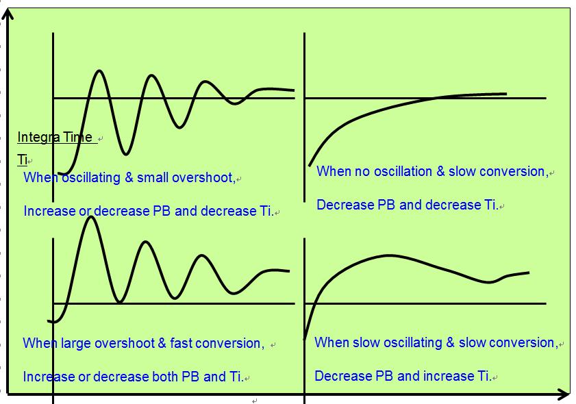 Process Behaviours