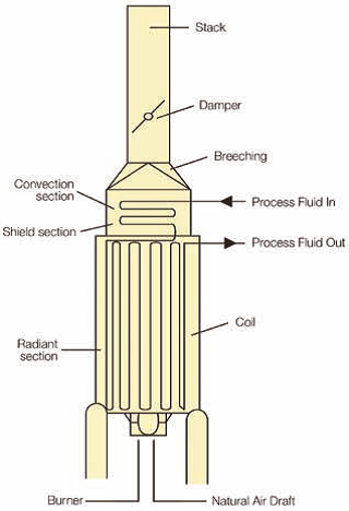Figure 1: Diagram of Typical fired heater