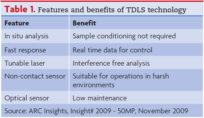 Features and benefits of TDLS Technology