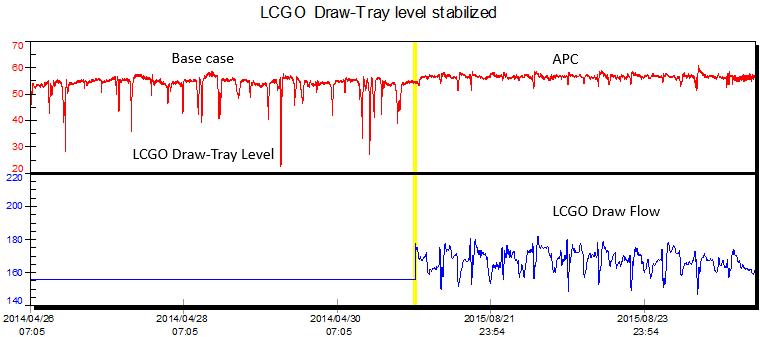 LCGO Tray level with Feed Forward